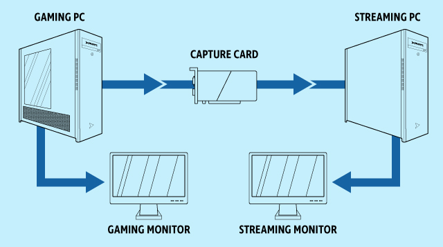 Dual PC Streaming Guide - Custom Gaming & Enthusiast PC Blog